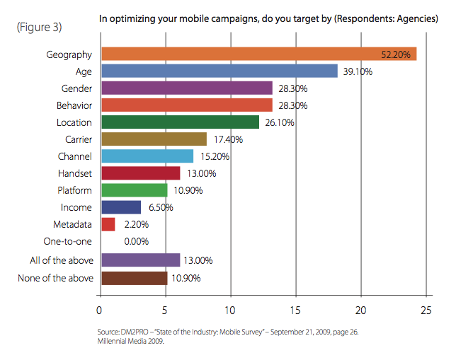 Mobile Advertising Has Yet to Adapt to the Personalization Wave
